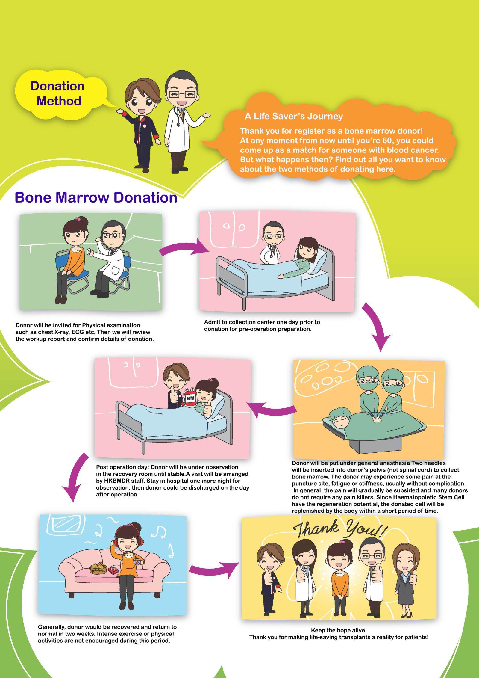 Image: Bone Marrow Donation