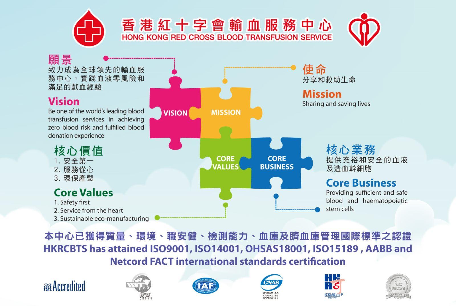 圖片: 香港紅十字會輸血服務中心的願景, 使命, 核心價值, 和核心業務。