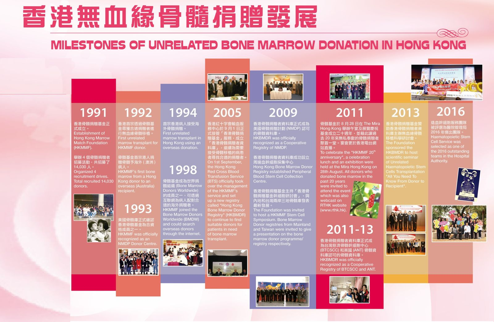 Image: Milestones of unrelated Bone Marrow Donation in Hong Kong