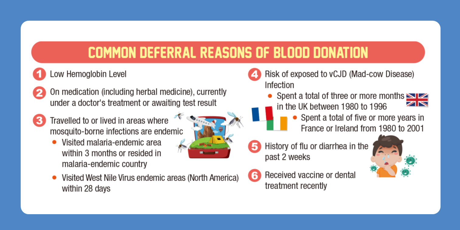 Image: Common Deferral Reasons of Blood Donation, including low haemoglobin level, on medication (including herbal medicine), currently under a doctor's treatment or awaiting test result. Travelled to or lived in areas where mosquito-borne infections are endemic, if you visited malaria endemic areas within 3 months or resided in malarial endemic areas within 3 years, or, if you visited West Nile Virus endemic areas (including North America) within 28 days. Common Deferral Reasons of Blood Donation also includes the risk of exposed to CJD and vCJD (Mad-cow Disease) Infection, if you spent a total of 3 or more months in the UK between 1980 to 1996, or, spent a total of five or more years in France or Ireland from 1980 to 2001. Besides, the history of flu or diarrhoea in the past 2 weeks, or received vaccine or dental treatment recently are also some common deferral reasons as well.